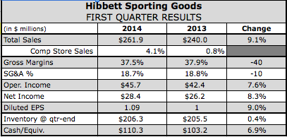 Hibbett's Q1 Comps Grow 4.1 Percent
