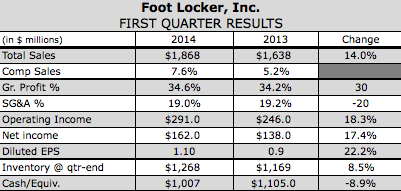 Foot Locker Sees Record Quarterly Profits