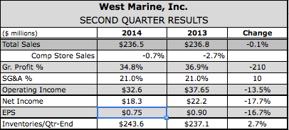 West Marine Slashes Guidance After Q2 Shortfall