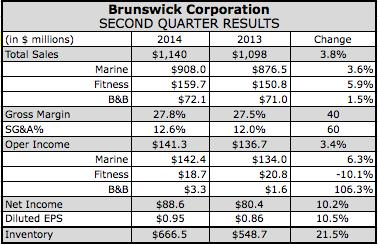 Fitness Pace's Brunswick Corp. Q2 Revenues