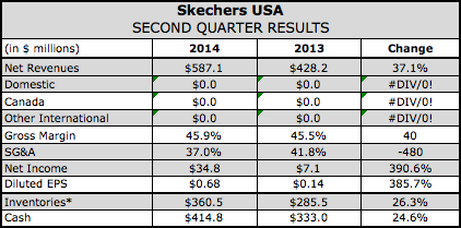 Skechers Delivers Blowout Quarter