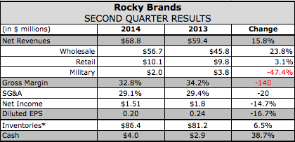Rocky Brands Q2 Revenues Climb Double-Digits