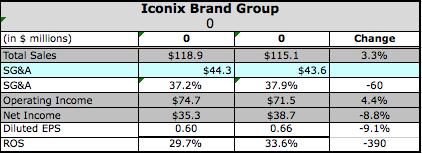 Active Brands Outpace Iconix's Q2 Revenue Gains | SGB Online