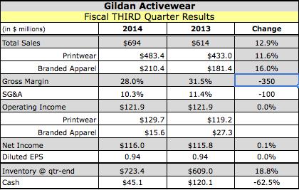 Gildan Q3 Impacted by Capacity Constraints
