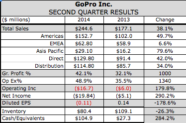 GoPro Reports Wider Loss in First Report After IPO
