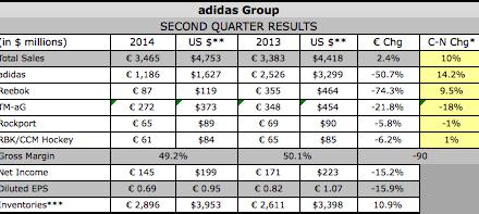 Adidas Plans Marketing Blitz to Kickstart Growth