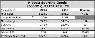 Hibbett s Q2 Profits Dip e2b3fa03045