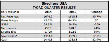 Skechers Q3 Earnings Jump on 31 Percent Sales Gain