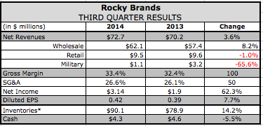 Hunt Drives Rocky Brands Q3 Top-Line Gains