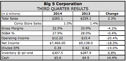Big 5's Q3 Net Down; Sales Trends Improving