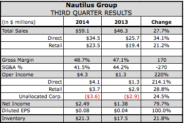 Nautilus Gets Cardio Boost in Q2