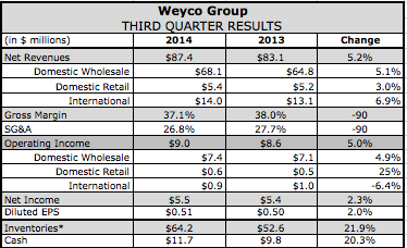 Bogs Drives Weyco's Q3 Top-Line Growth