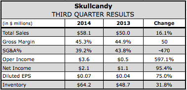 Skullcandy Resumes Double-Digit Growth in Q3