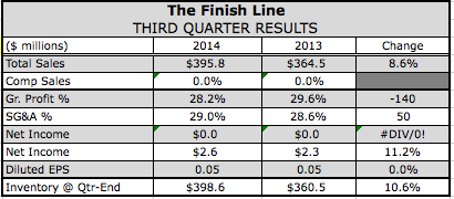 Finish Line Lowers Outlook on Margin Pressure