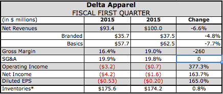 Delta Apparel Posts Loss on Pricing Pressures