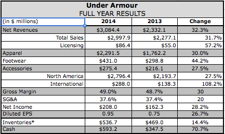 Under Armour Crosses $3BN Milestone, Doubles Down on Fitness