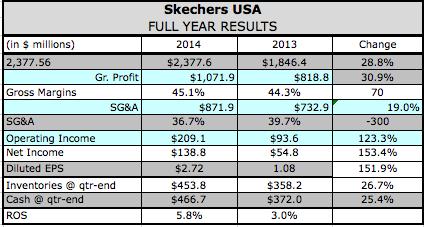 Skechers Q4 Earnings Soar, Backlogs Up 60 Percent