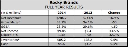 Rocky Brands Q4 Revenues Vault 28 Percent