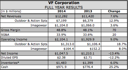 VF Corp.'s Momentum Continues in Q4