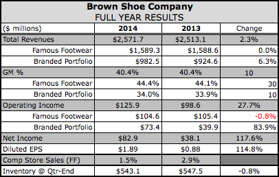 Brown Shoe Offers Cautious Outlook on Port Delays