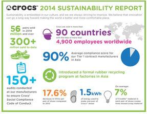 Crocs Releases 2014 Sustainability Report