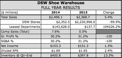 DSW's Q4 Boosted by Athletics