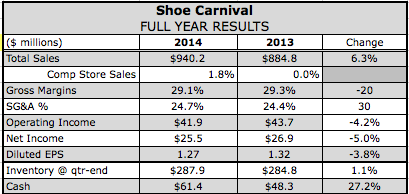 Shoe Carnival's Q4 Profits Soar