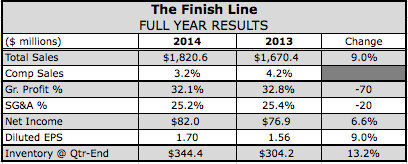 Finish Line's Q4 Profits Top Estimates