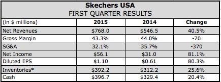 Skechers Delivers Blowout Q1