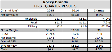 Rocky Brands Q1 Profits Boosted by Margin Gains