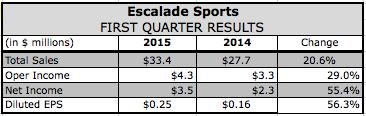 Escalade's Q1 Profits Surge