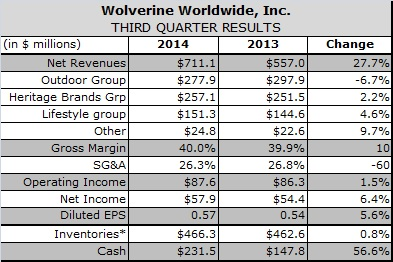 Wolverine Lowers 2014 Revenue Guidance, Citing Q3 Shortfall, Promotional Retail Environment