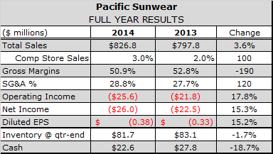 Late Deliveries Reduce PacSun Comps in Fiscal First Quarter