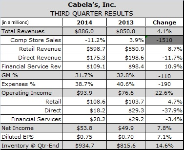 Disappointing Q3 Gun, Ammo and Apparel Sales Prompt Cabela's to Slash Earnings Guidance