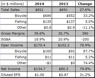 Shimano Results Indicate  US Bike Sales Rebounded Strongly in Third Quarter