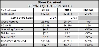 Shoe Carnival Sees Q3 Profit Decline
